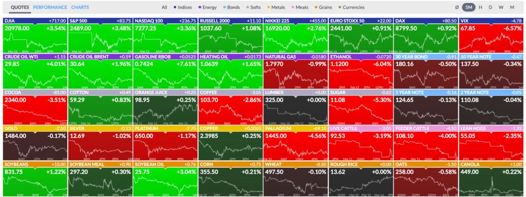 Börsencrash Futures