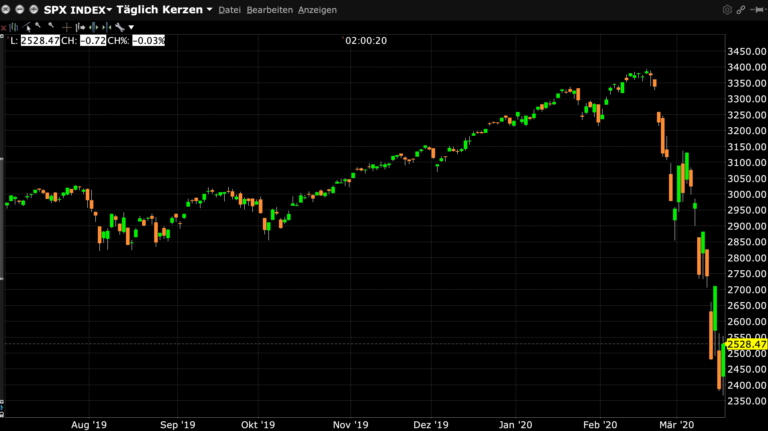 Börsencrash 2020 Chart