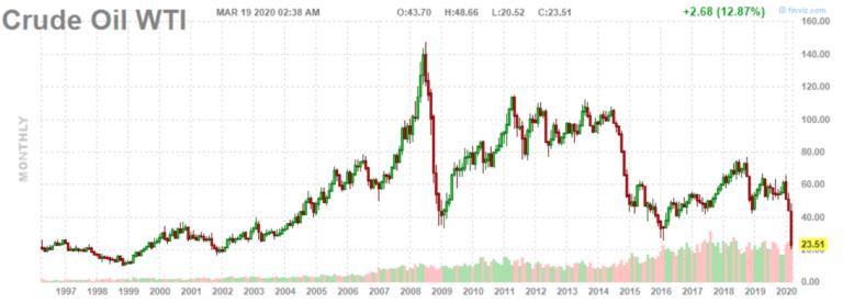 Ölpreis Verfall