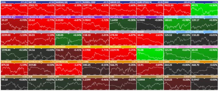 Börsen Futures
