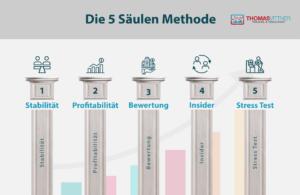 Die 5 Säulen Methode