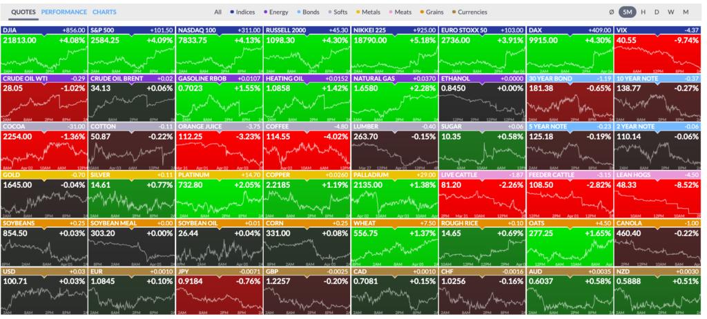 Finviz Börsenkurse