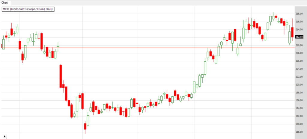 Chart MCD