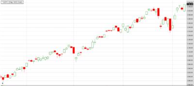 vergleich chart