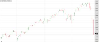 balkenchart aktien