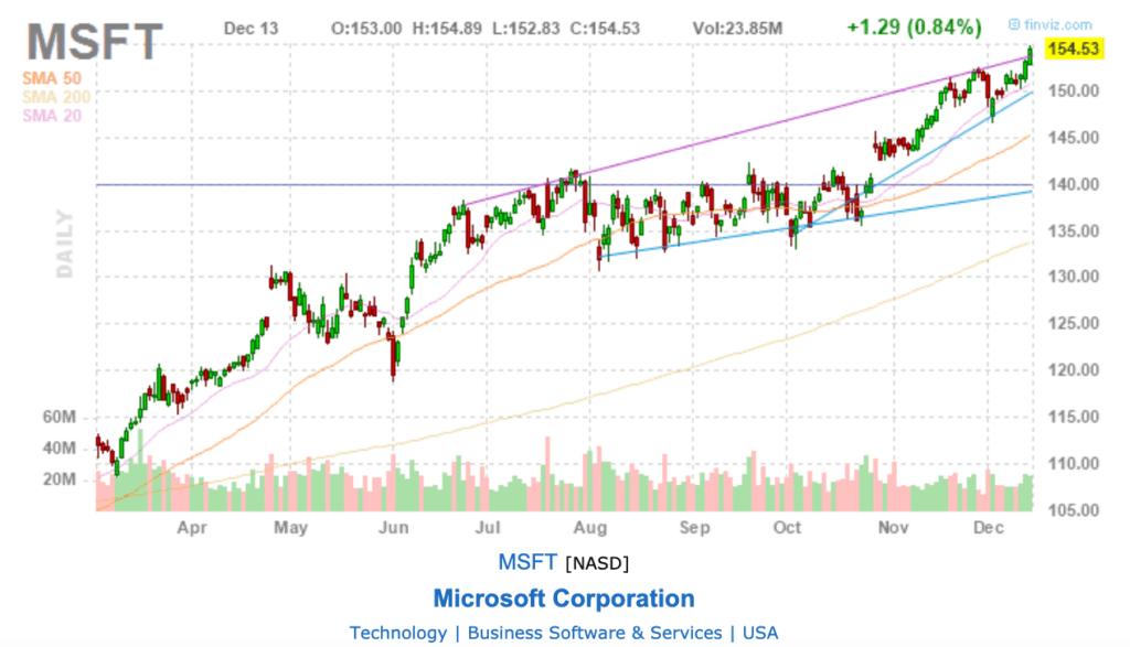 Leerverkauf Beispiel Microsoft