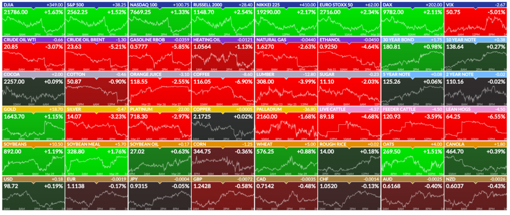 Futures Börsencrash