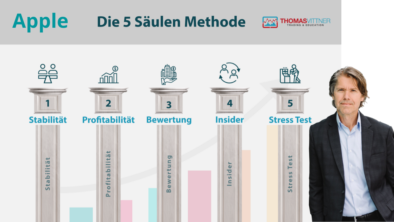 Die 5 Säulen Methode - Apple