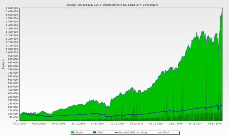 Analyse Aktienkurse