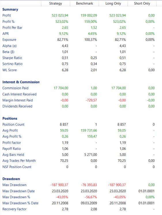 Technische Analyse Dow Jones