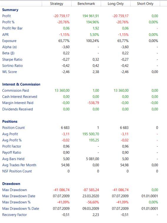Indikatoren Traden